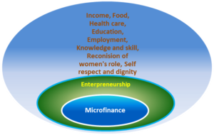 Impacts of microfinance to the poor